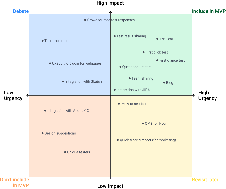 Prioritisation matrix for MVP